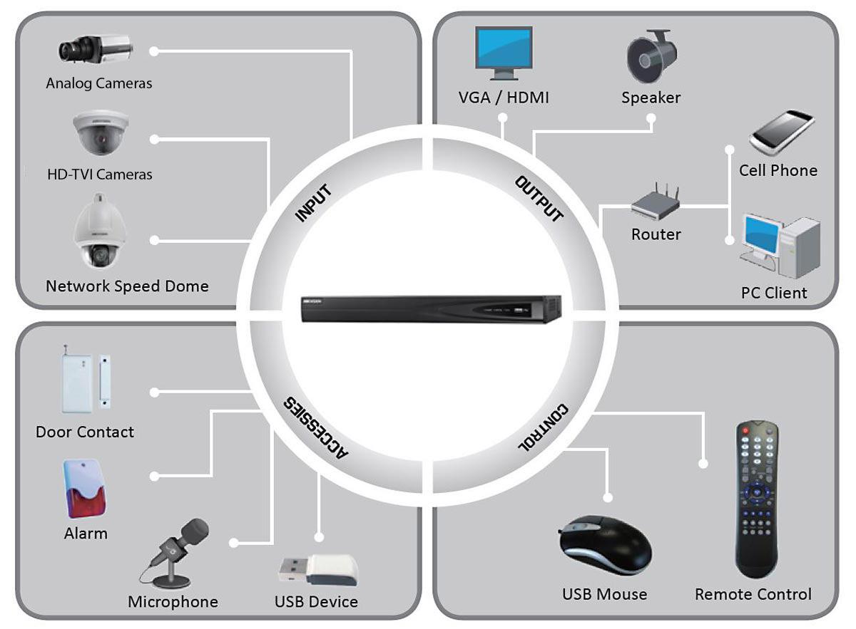 TVI DVR Diagram